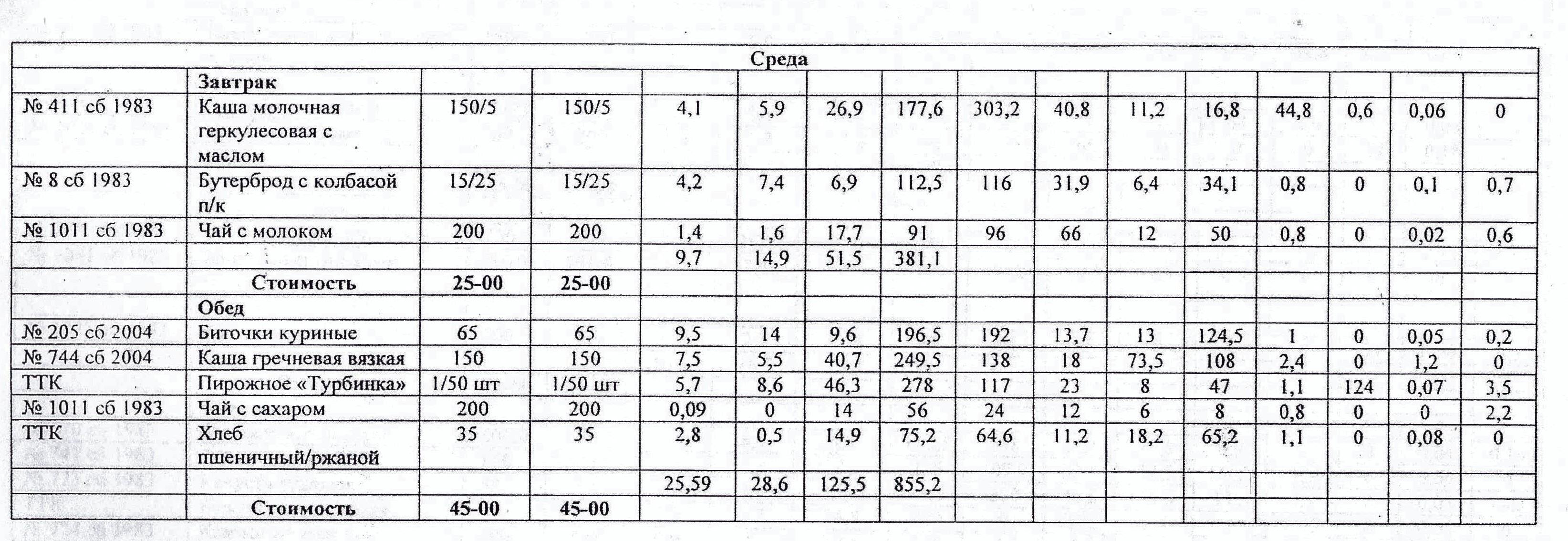 1e0fa700e26839 Примерное меню питания школьников на осенне-зимний период 2017-2018 учебный  год